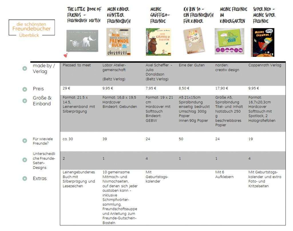 Freundebücher-Tabelle